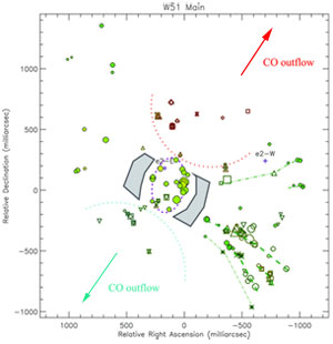 The figure shows the distribution of masers, detected by MERLIN, superimposed on the axis of a CO outflow in the star-forming region W51 Main.