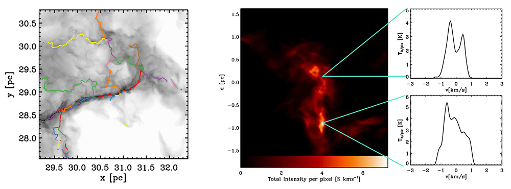 A figure showing the filament network we find in one of our simulations (left) and the emission in the 18CO (1-0) line that we predict from this (right).